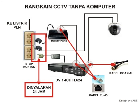 Diagram dvr cctv dengan modem tanpa komputer